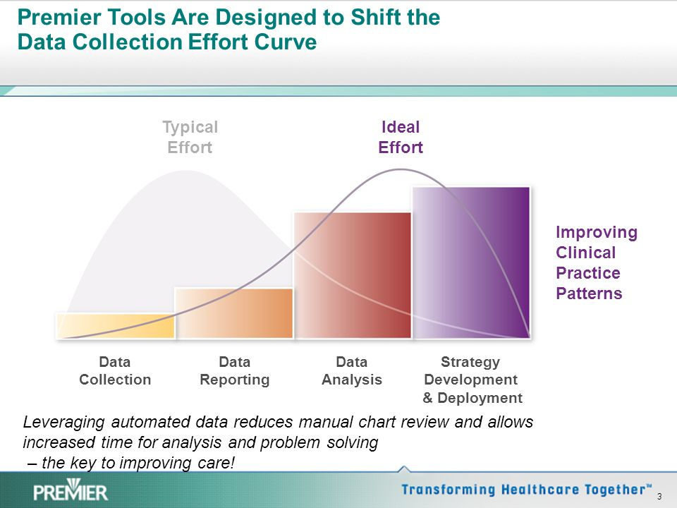 Premier Tools Are Designed to Shift the Data Collection Effort Curve