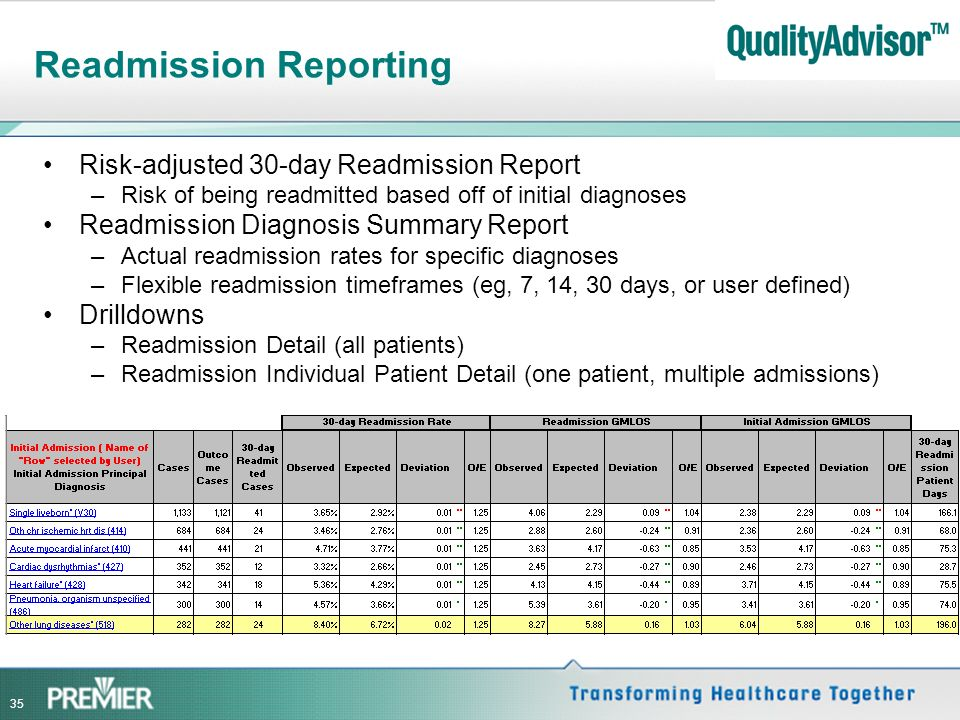 Readmission Reporting