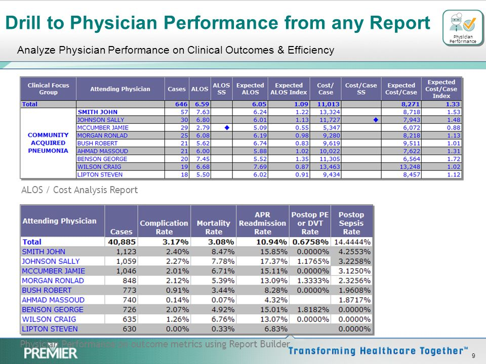 Drill to Physician Performance from any Report