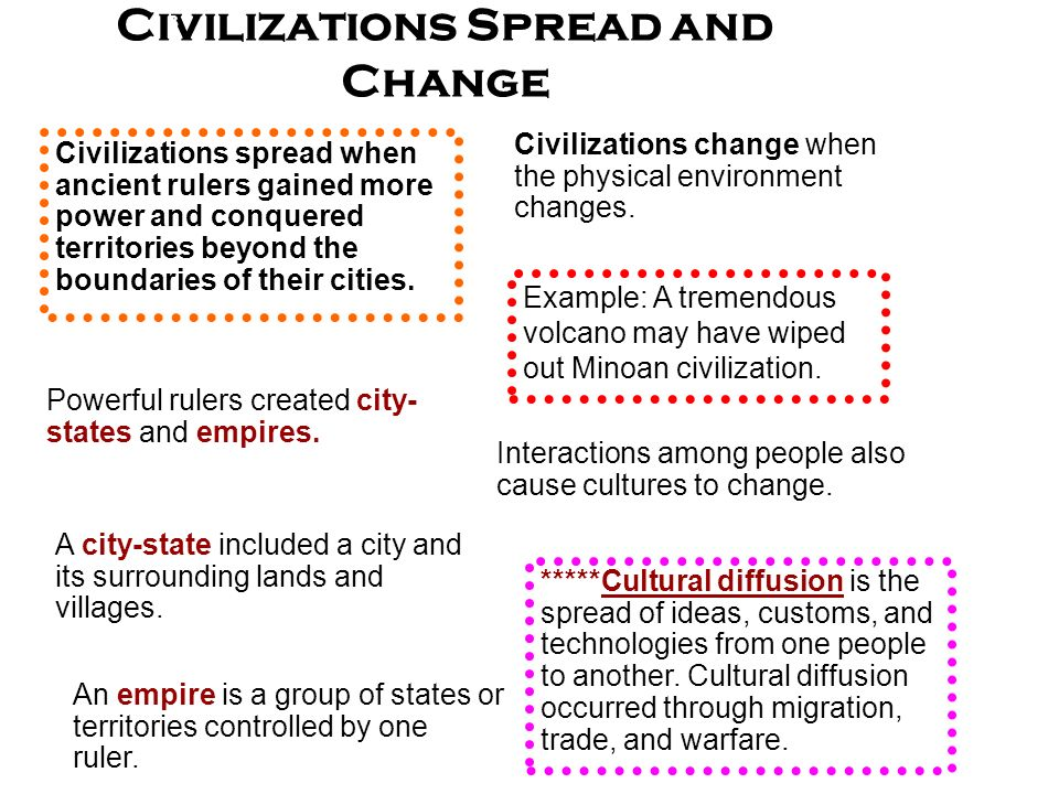 Civilizations Spread and Change