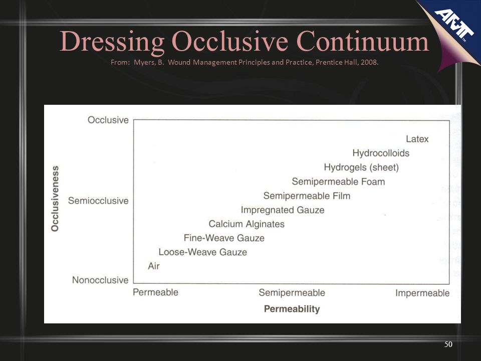 Dressing Occlusive Continuum From: Myers, B