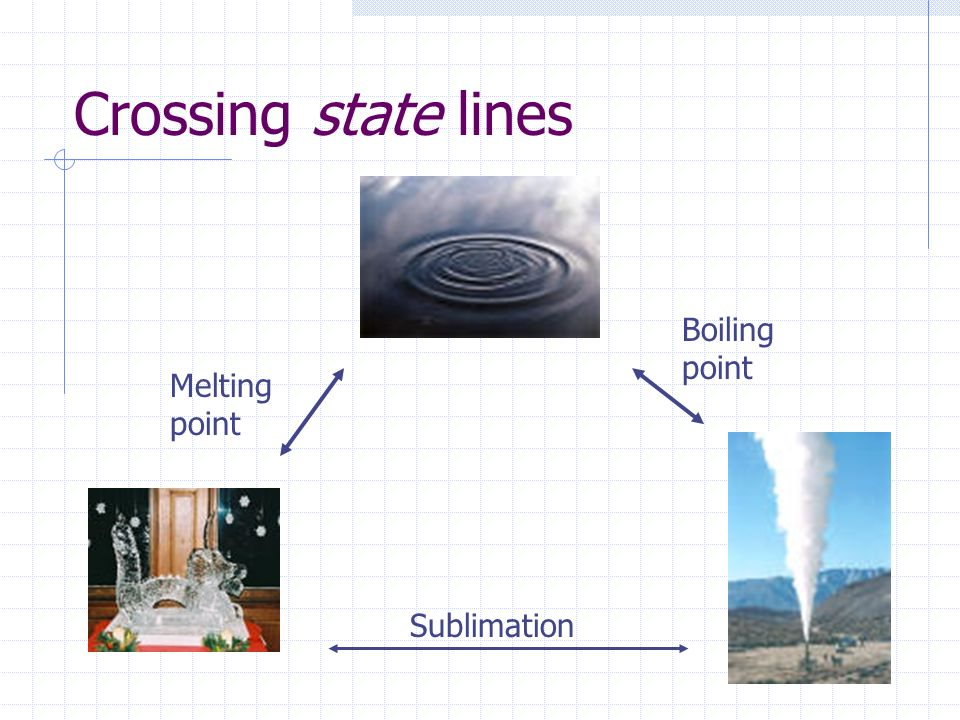 Crossing state lines Boiling point Melting point Sublimation
