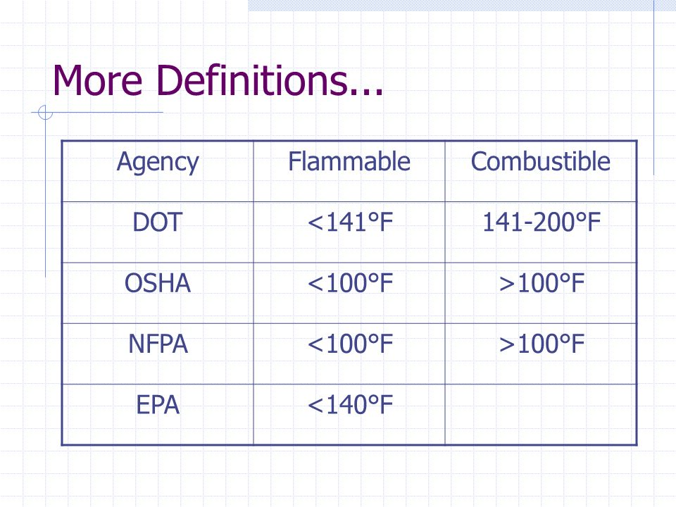 More Definitions... Agency Flammable Combustible DOT <141°F