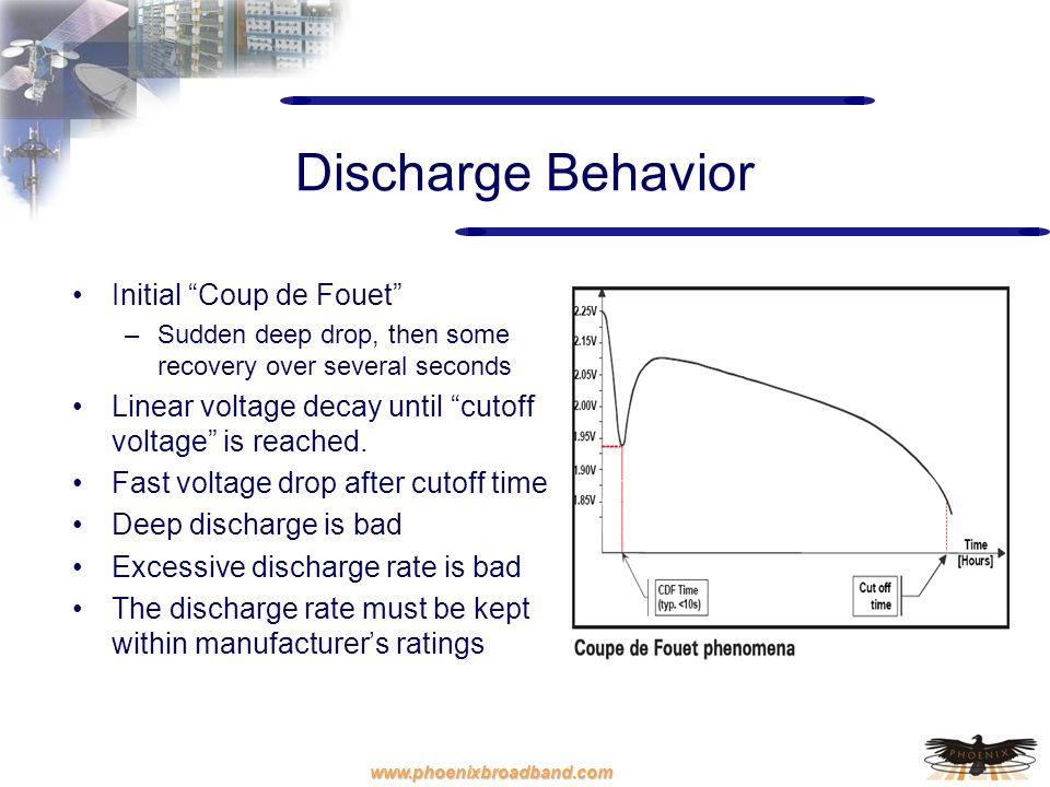 Discharge Behavior Initial Coup de Fouet