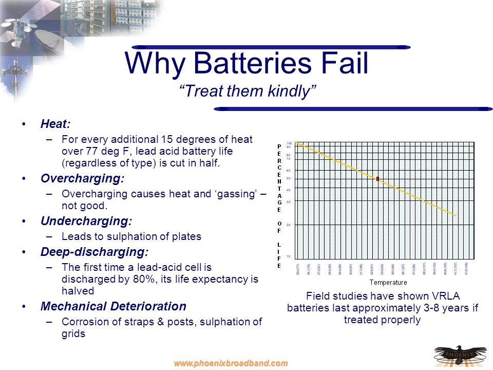 Why Batteries Fail Treat them kindly