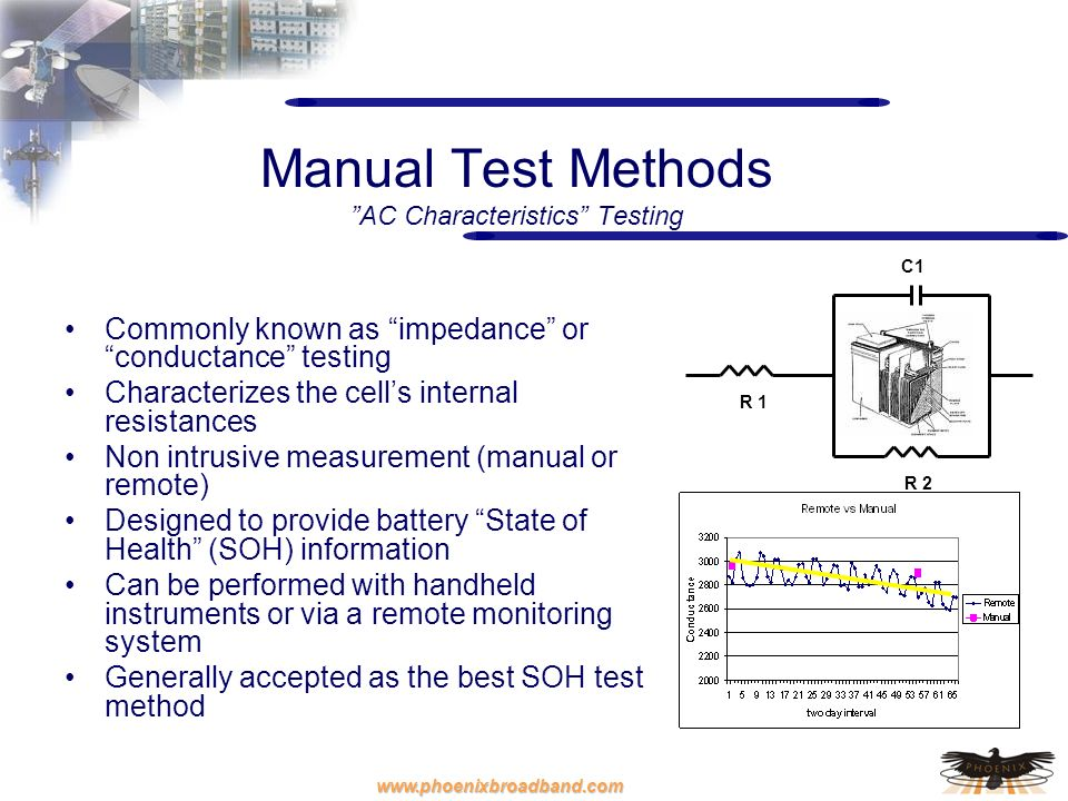 Manual Test Methods AC Characteristics Testing