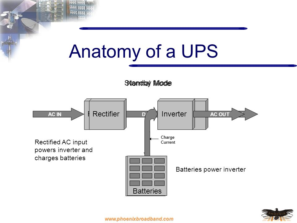 Anatomy of a UPS Rectifier Inverter Batteries Normal Mode Rectifier