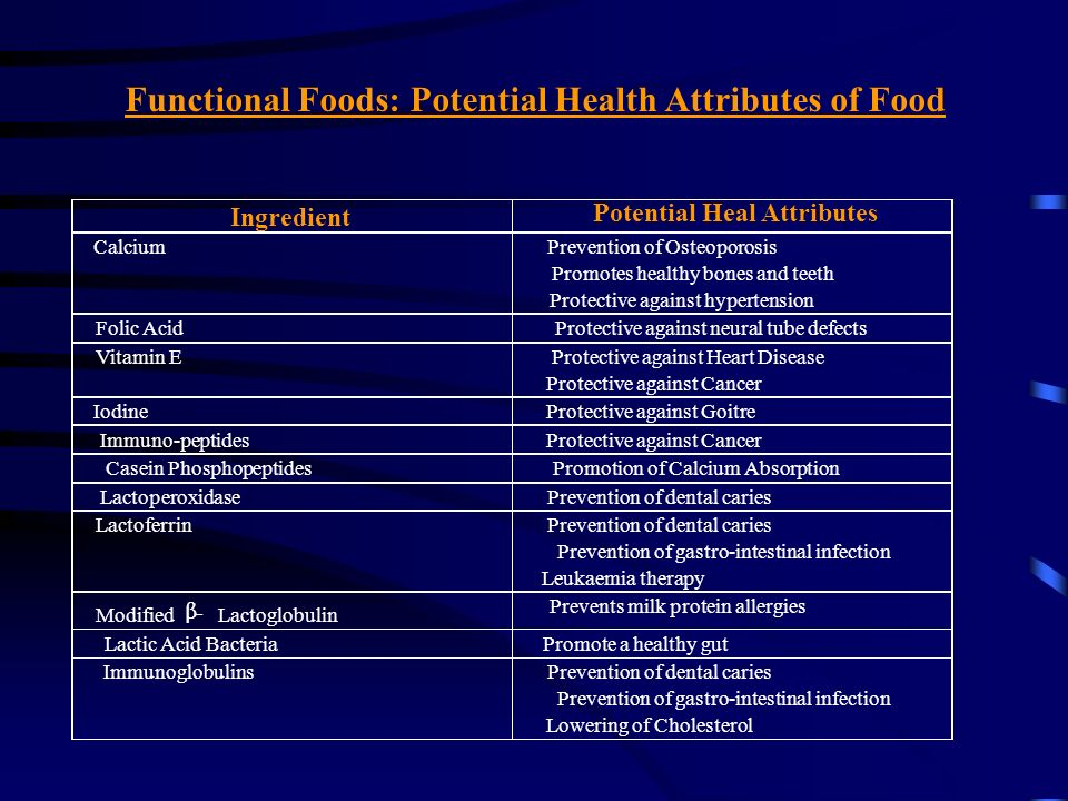 Functional Foods: Potential Health Attributes of Food