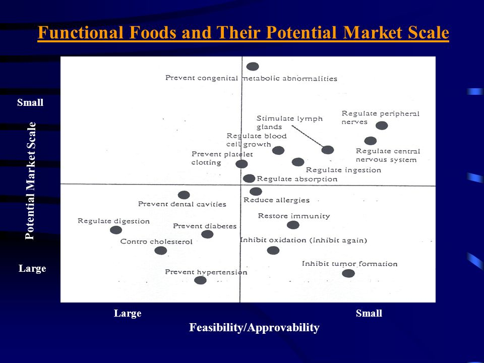Functional Foods and Their Potential Market Scale