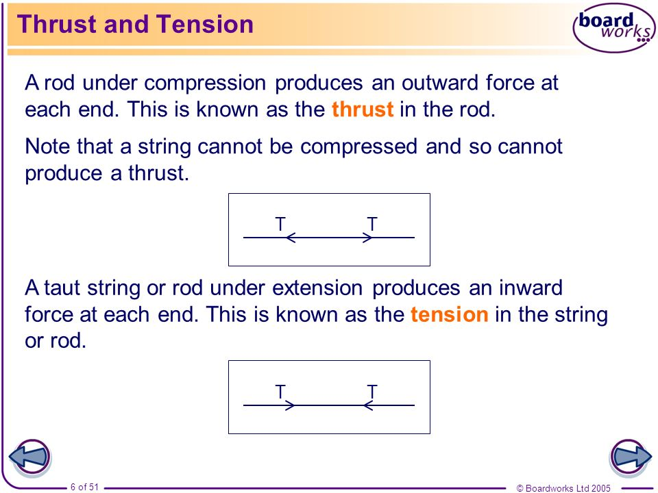 Thrust and Tension A rod under compression produces an outward force at each end. This is known as the thrust in the rod.
