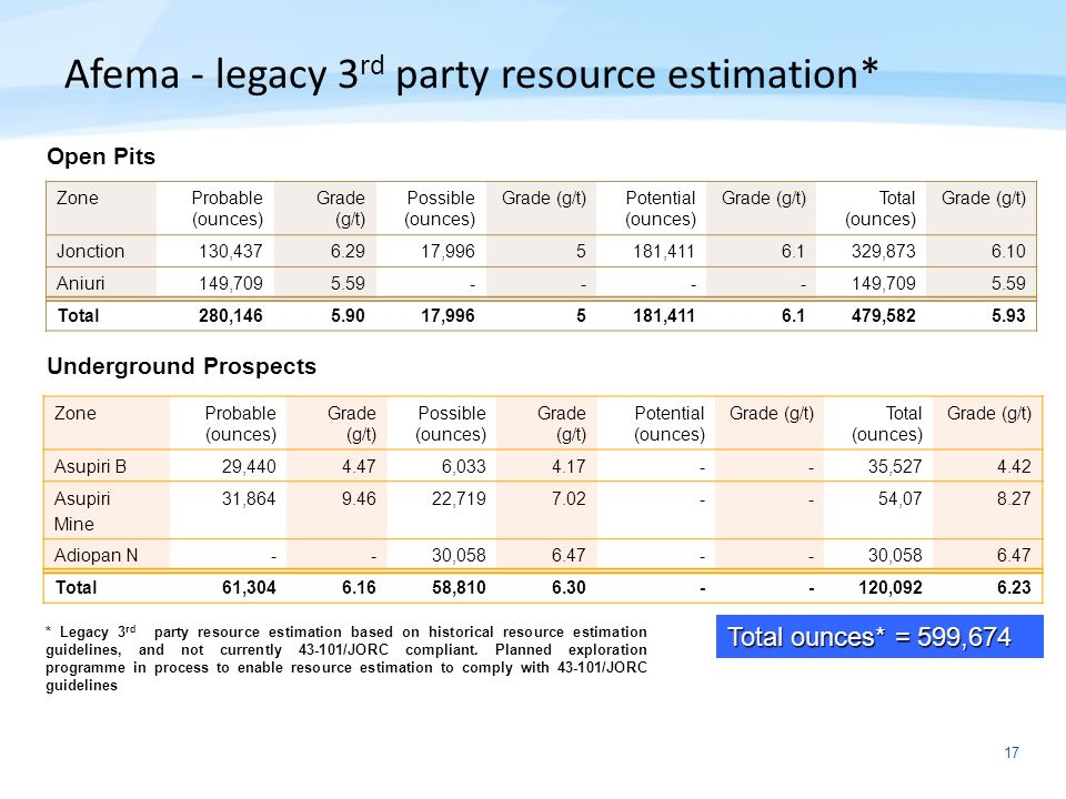 Afema - legacy 3rd party resource estimation*