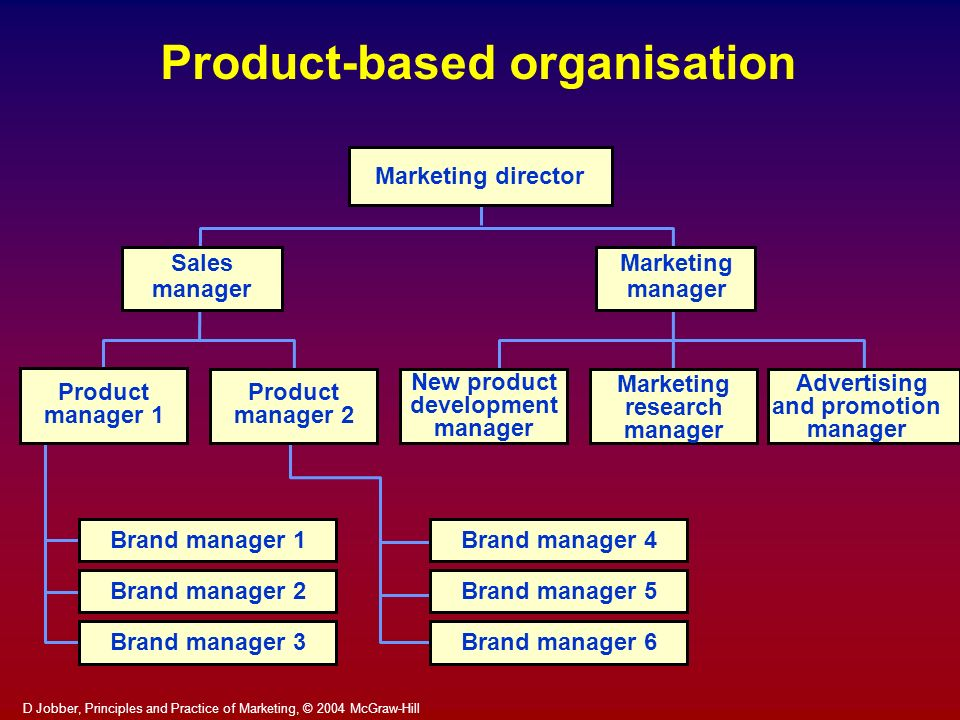 Product-based organisation