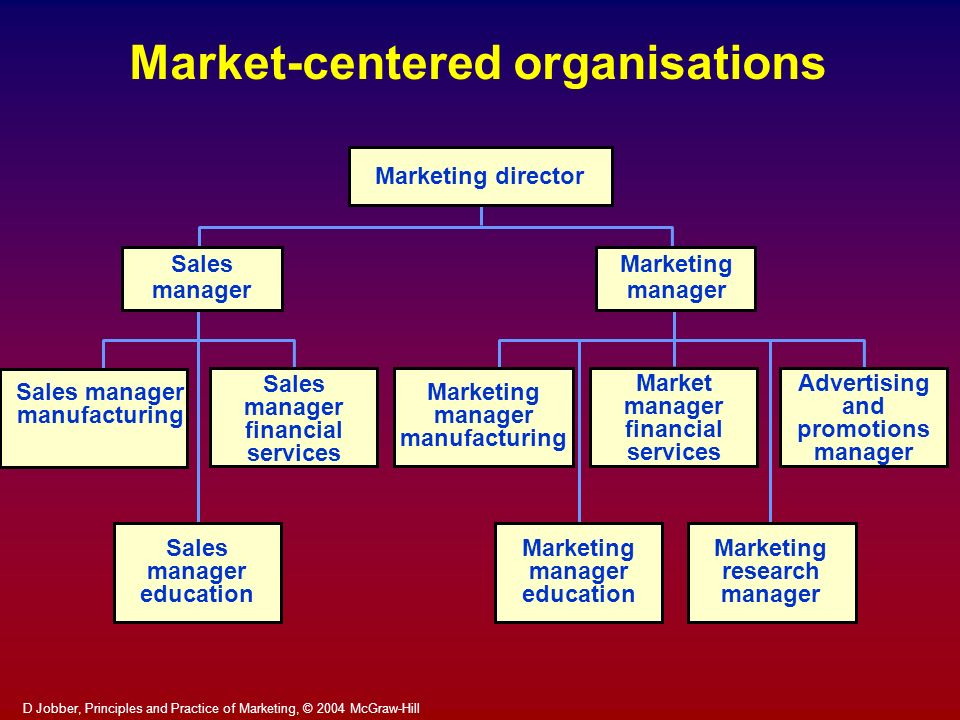 Market-centered organisations