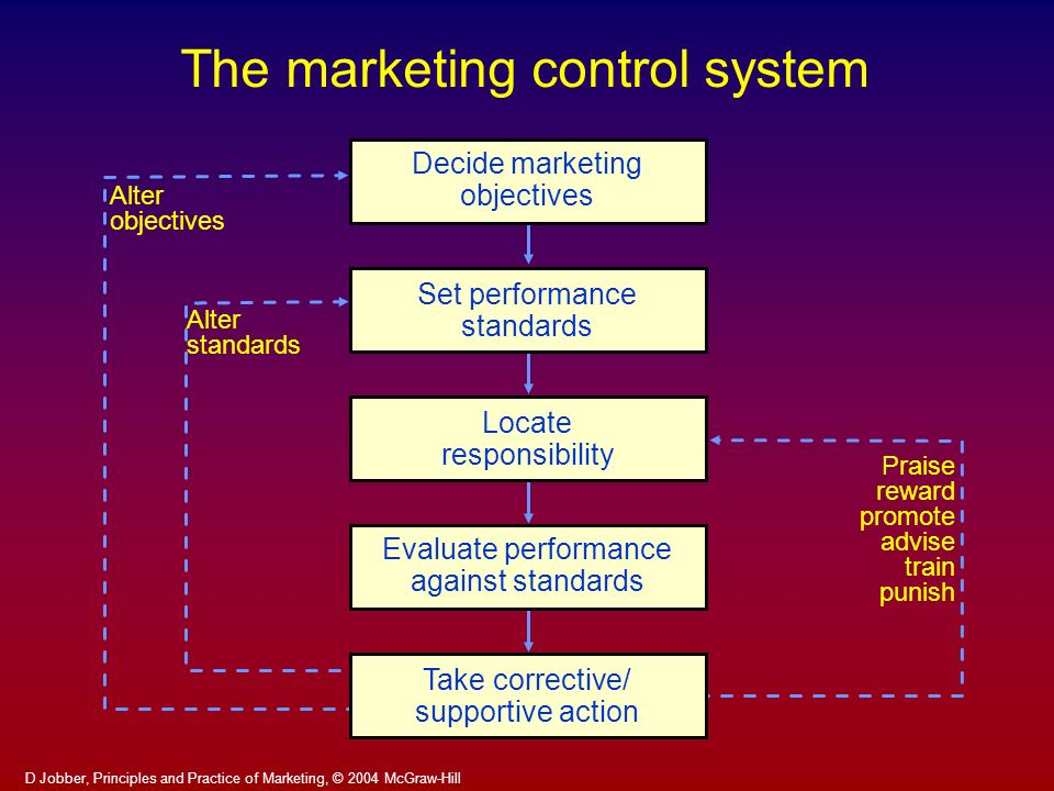 The marketing control system