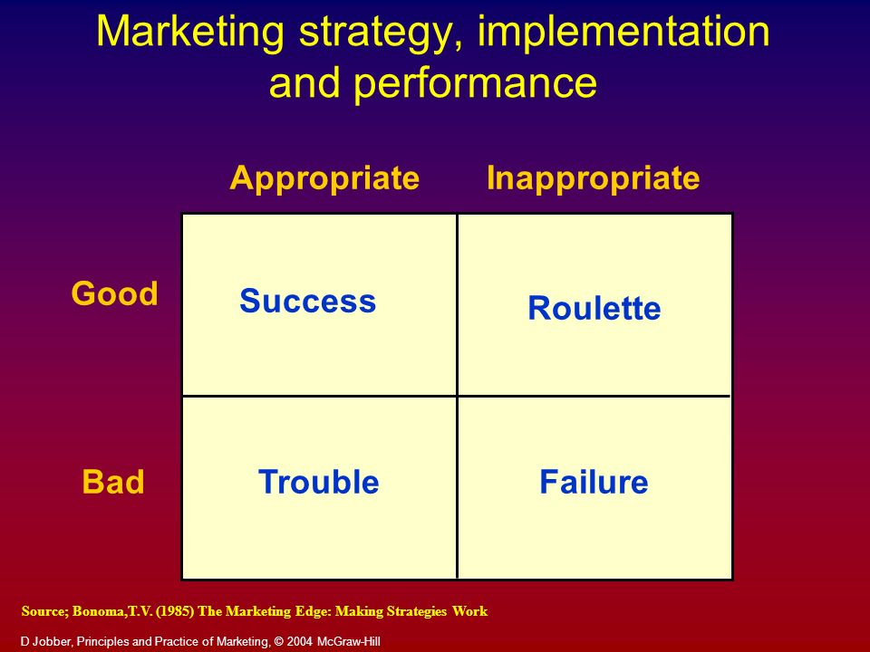 Marketing strategy, implementation and performance