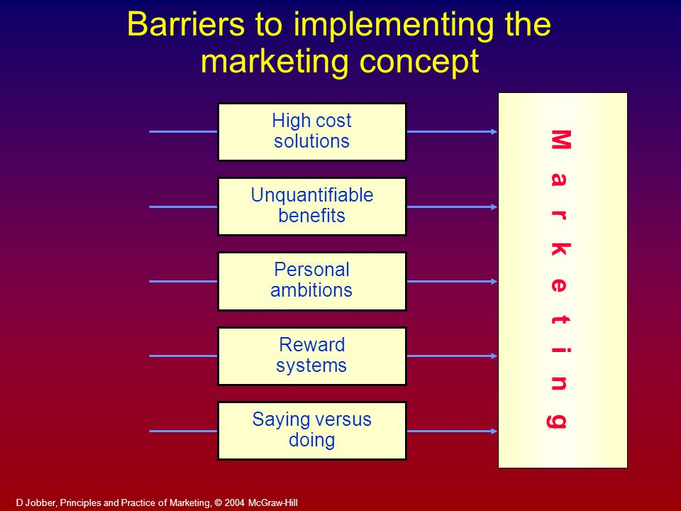 Barriers to implementing the marketing concept