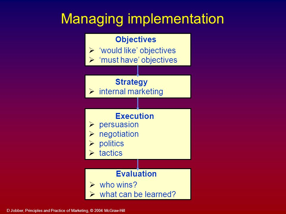 Managing implementation