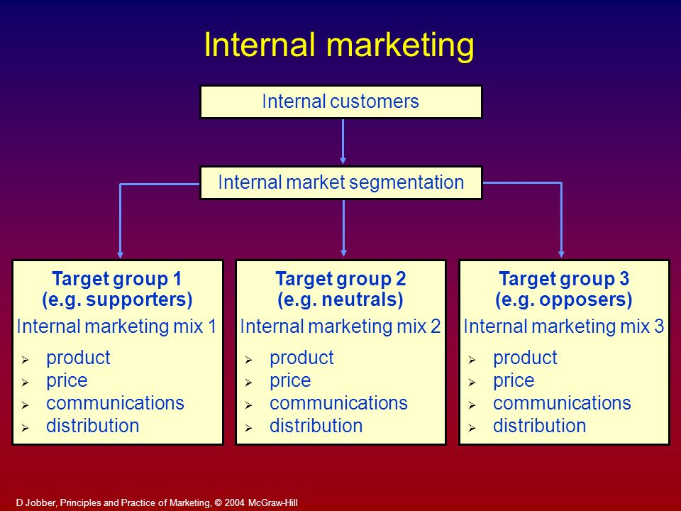 Internal marketing Internal customers Internal market segmentation