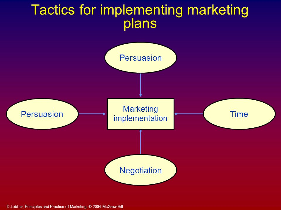 Tactics for implementing marketing plans