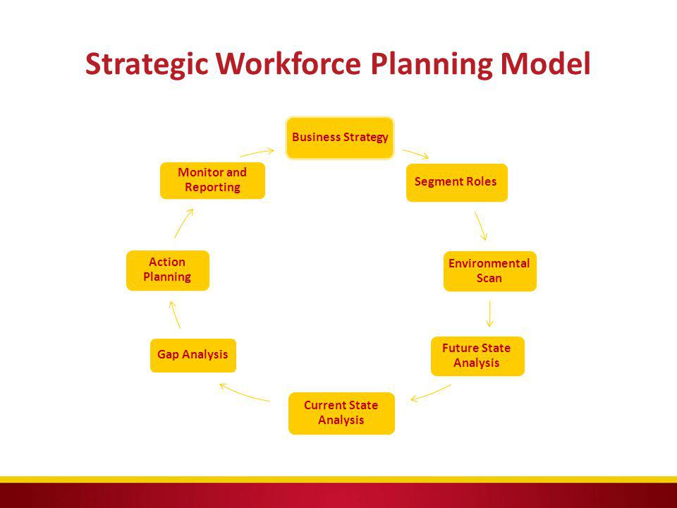 Strategic Workforce Planning Aligning Talent and Strategy