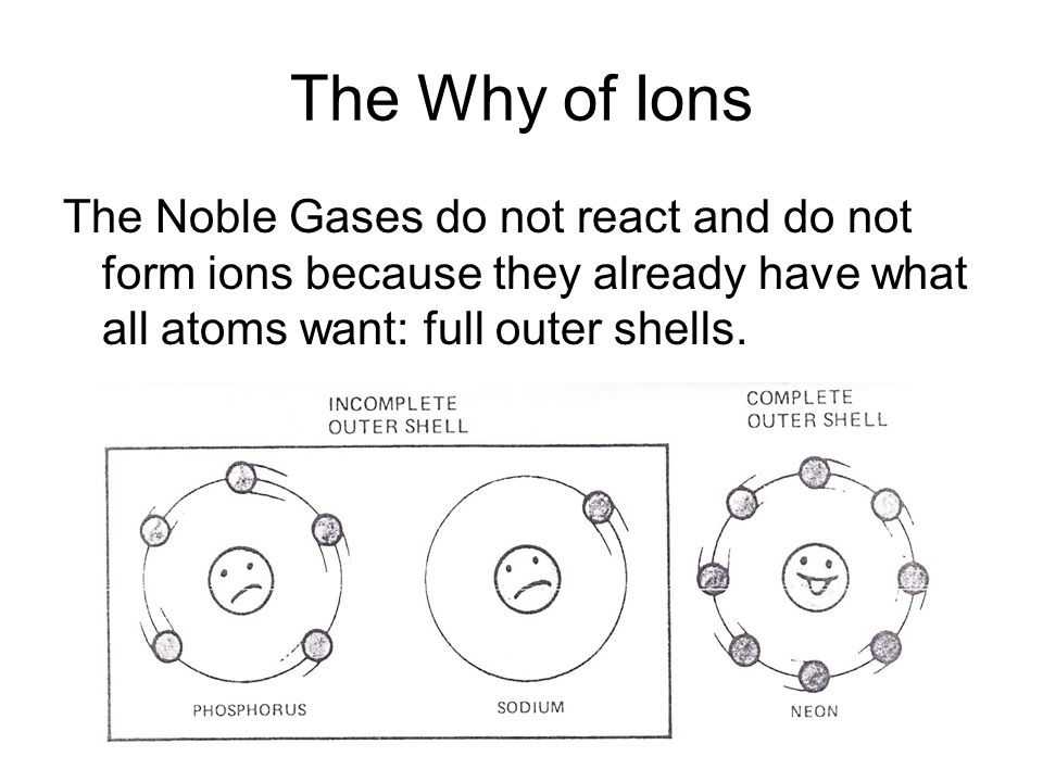 The Why of Ions The Noble Gases do not react and do not form ions because they already have what all atoms want: full outer shells.