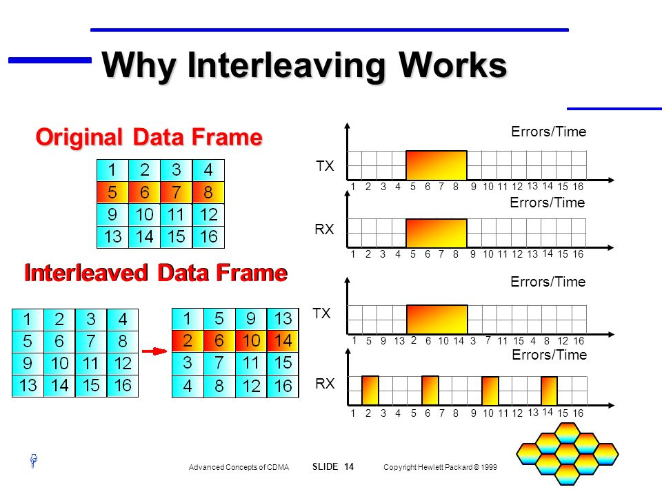 Why Interleaving Works
