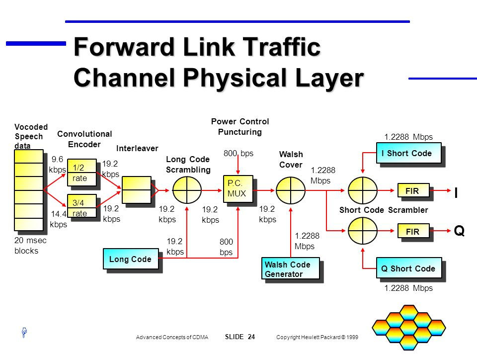Forward Link Traffic Channel Physical Layer