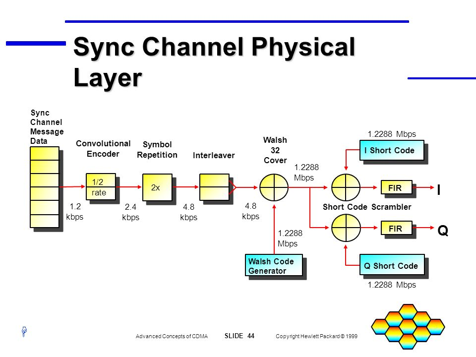 Sync Channel Physical Layer