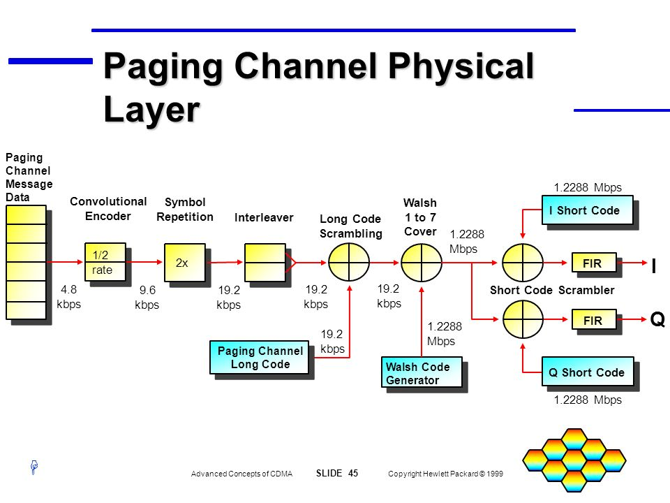 Paging Channel Physical Layer