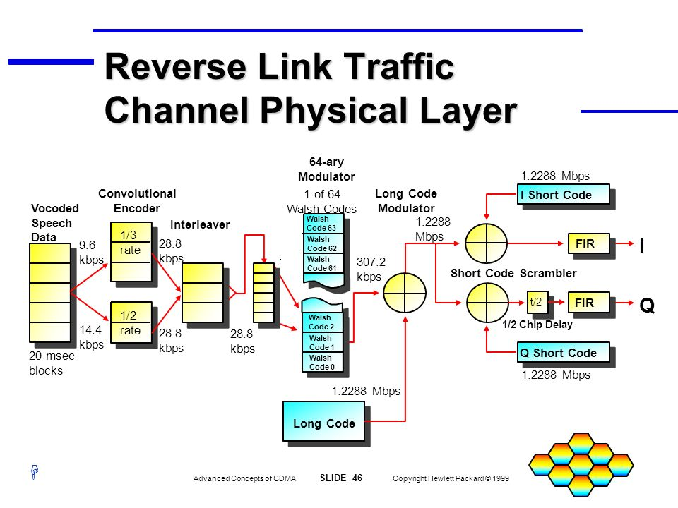 Reverse Link Traffic Channel Physical Layer