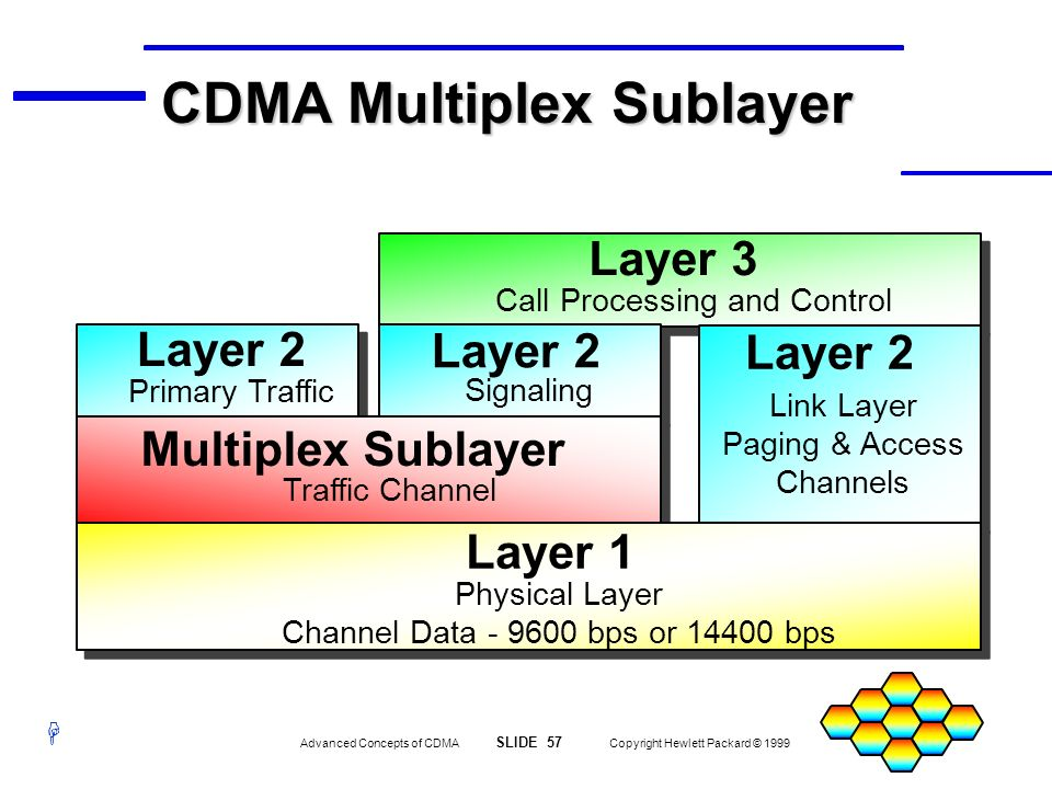CDMA Multiplex Sublayer