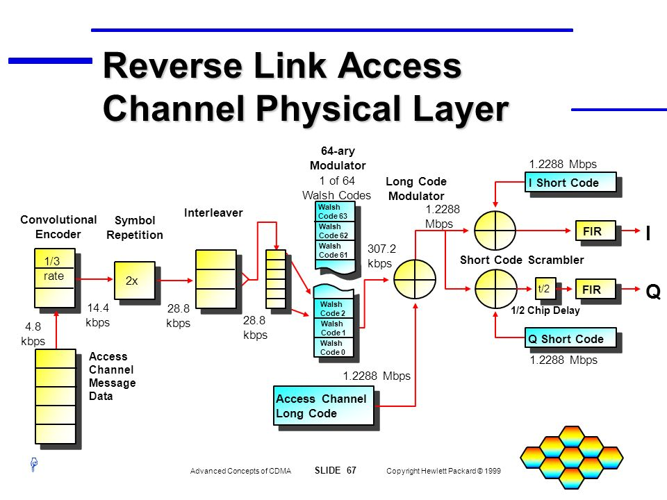 Reverse Link Access Channel Physical Layer