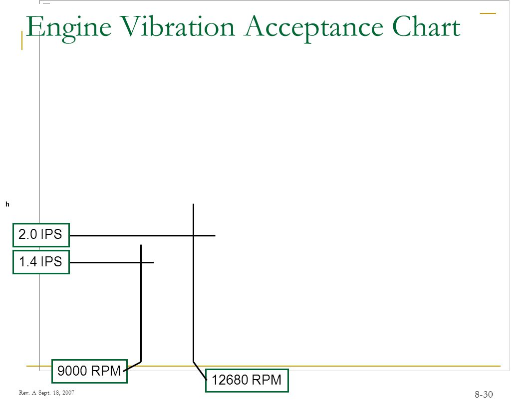 Blade Tracking / Vibration Analysis - ppt video online download