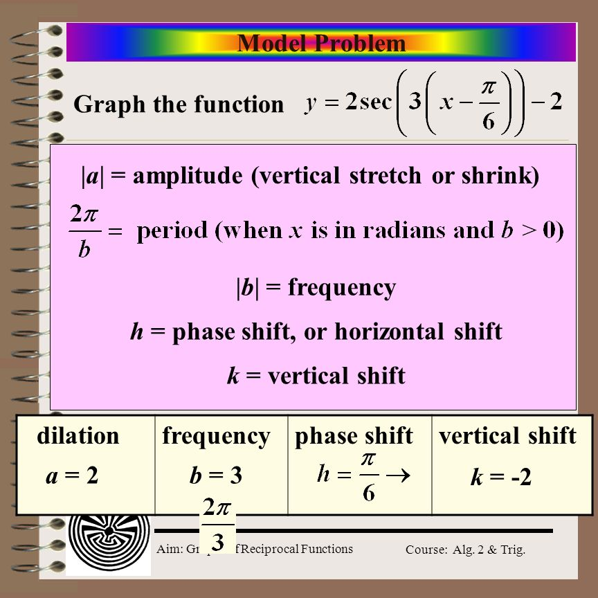 Model Problem Graph the function. |a| = amplitude (vertical stretch or shrink) h = phase shift, or horizontal shift.