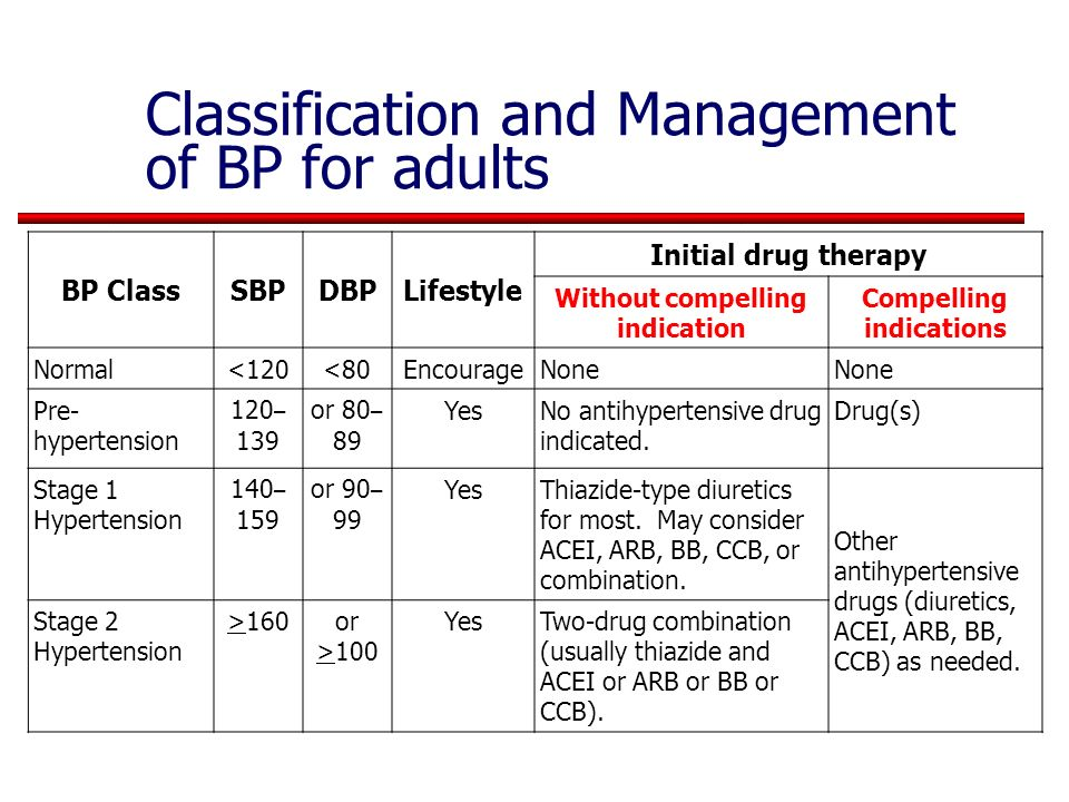Classification and Management of BP for adults