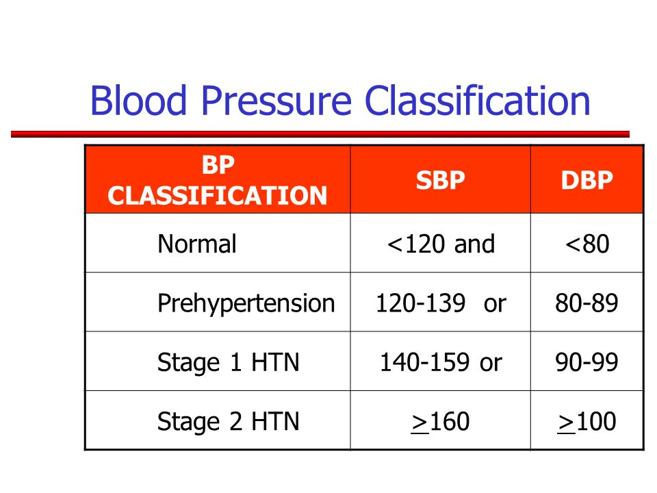 Blood Pressure Classification