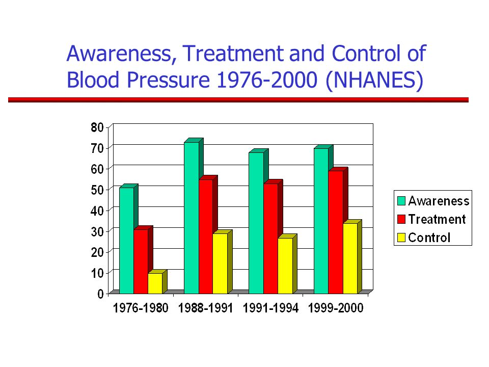 Awareness, Treatment and Control of Blood Pressure 1976-2000 (NHANES)