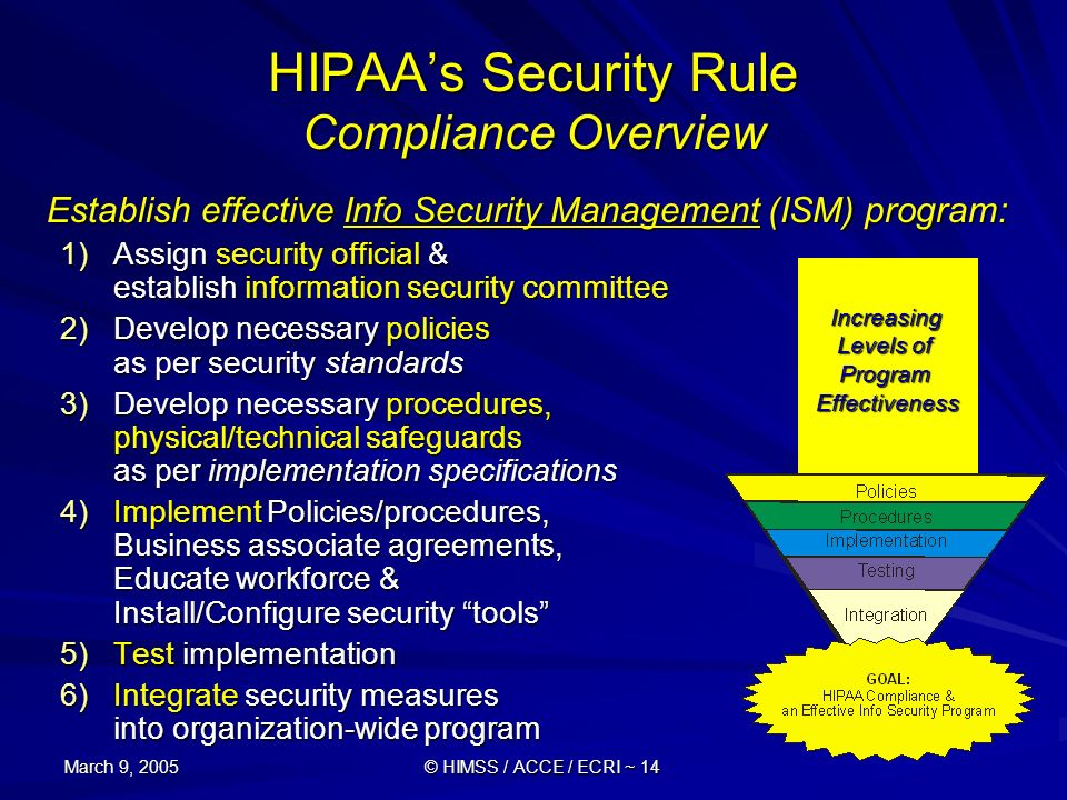 HIPAA's Security Rule Compliance Overview