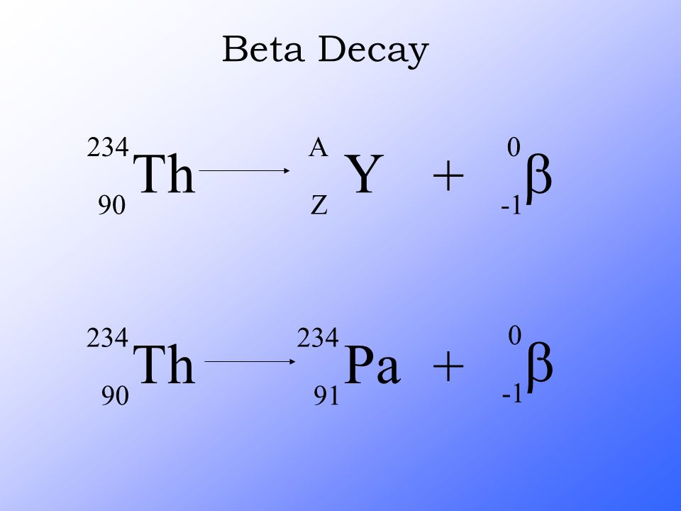 Beta Decay Th Y A Z + b -1 Th Pa 91 + b -1