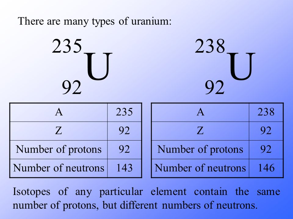 U U There are many types of uranium: A 235 Z 92