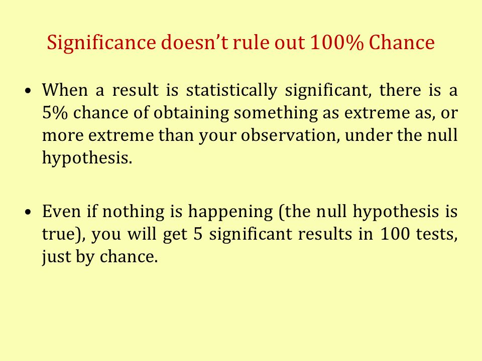 Significance doesn't rule out 100% Chance