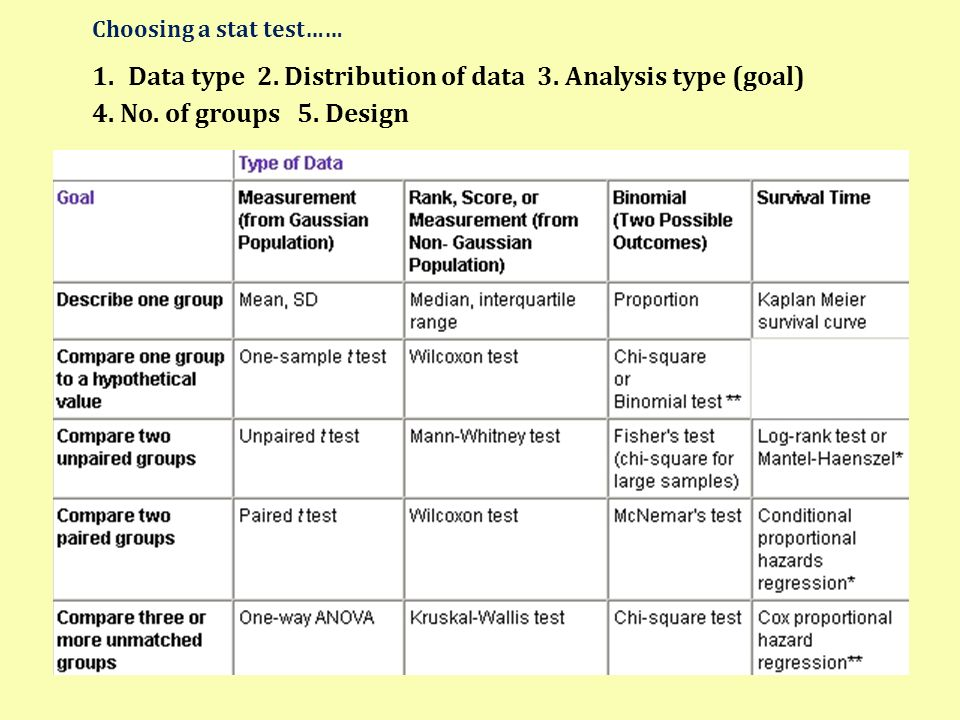 Data type 2. Distribution of data 3. Analysis type (goal)