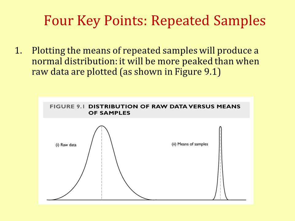 Four Key Points: Repeated Samples