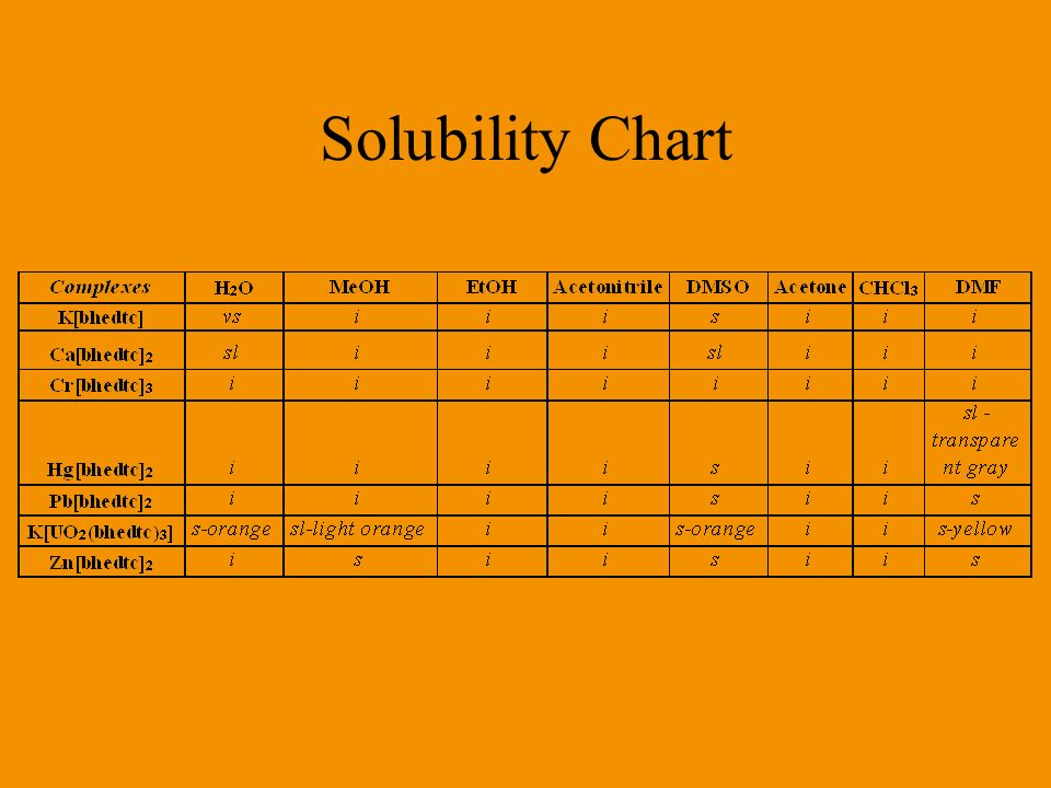 Solubility Chart