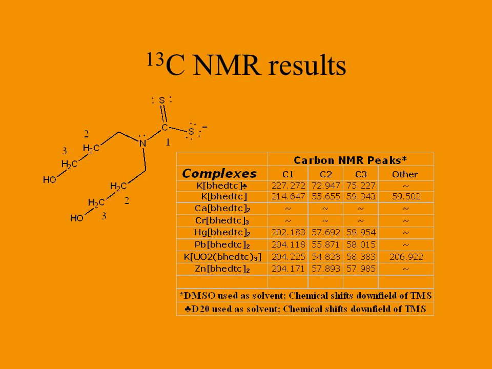 13C NMR results