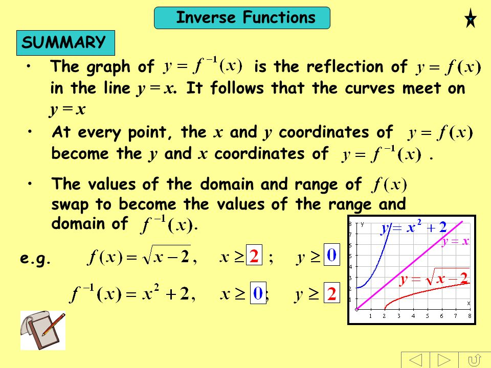 SUMMARY The graph of is the reflection of in the line y = x. It follows that the curves meet on y = x.