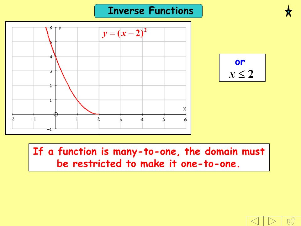 or If a function is many-to-one, the domain must be restricted to make it one-to-one.