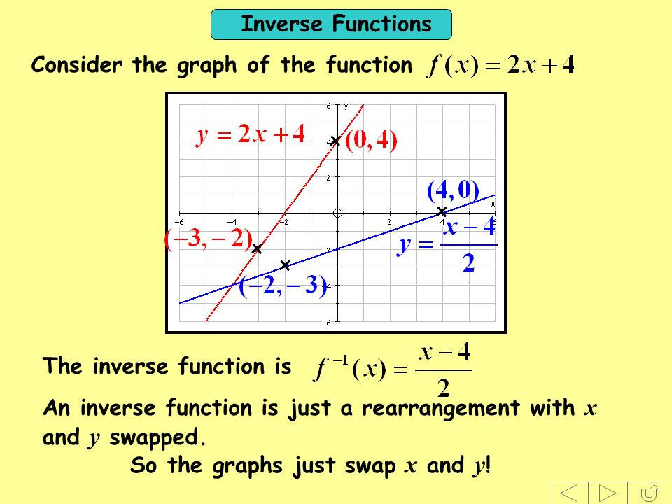 Consider the graph of the function