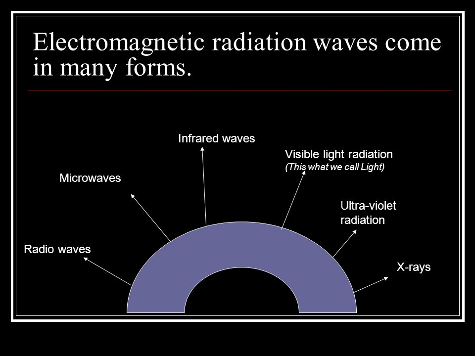Electromagnetic radiation waves come in many forms.