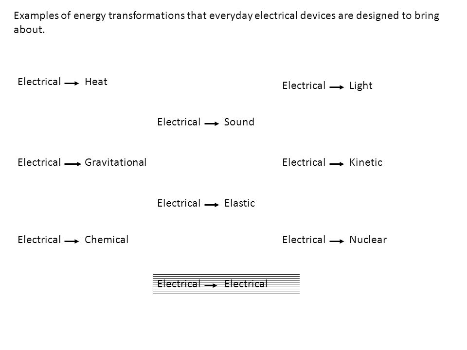 Examples of energy transformations that everyday electrical devices are designed to bring about.